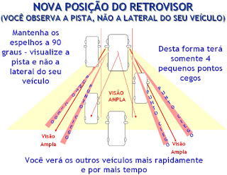 Espelho Retrovisor - Pontos Cegos